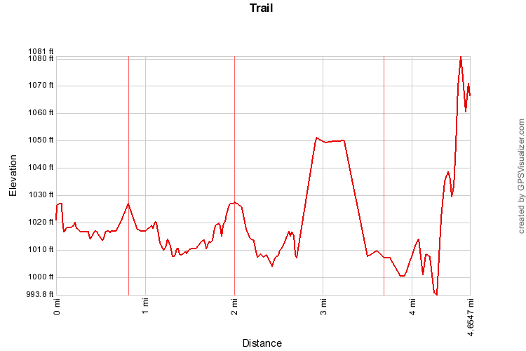 boonerivertrailprofile